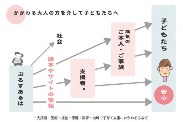 ぷるすのツールのひろがり図 のコピー